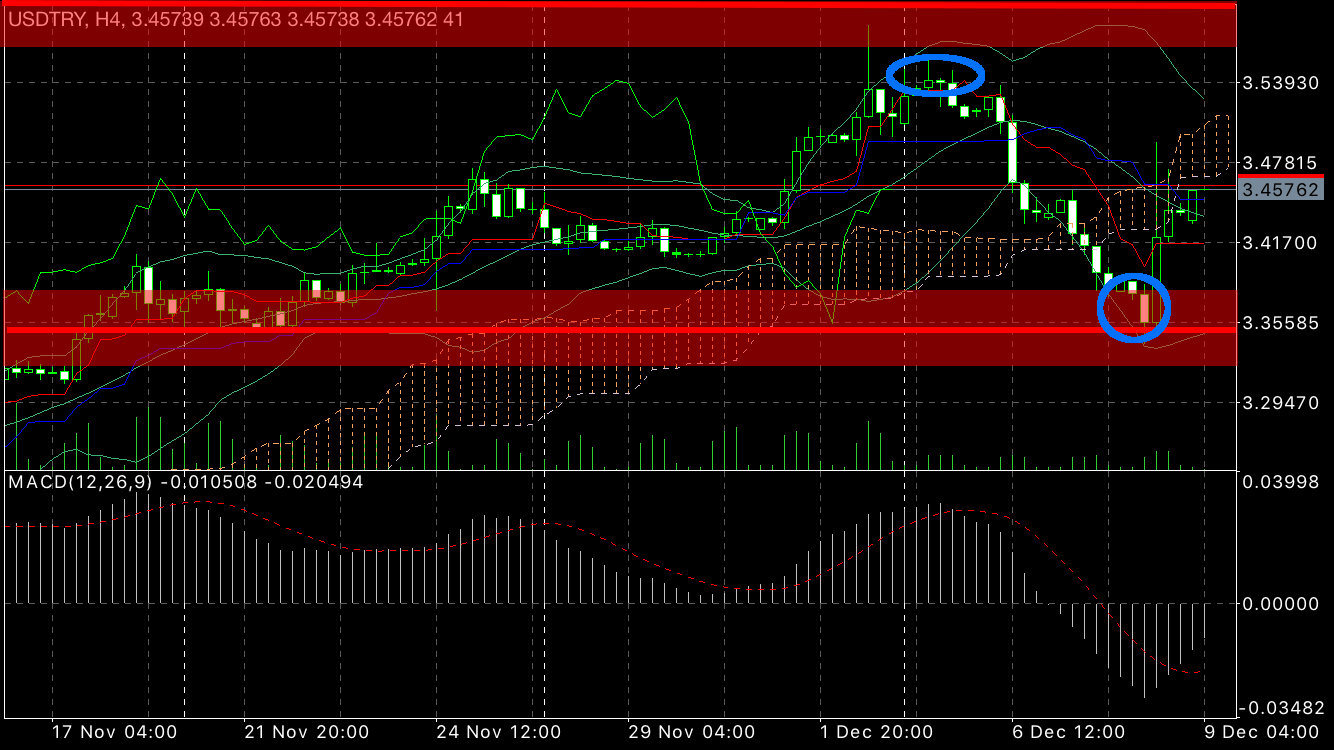 four hourly usdtry