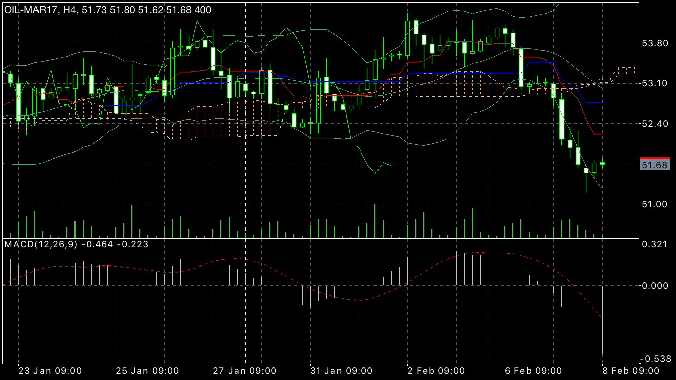 4 hourly wti
